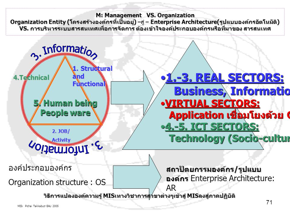 1.-3. REAL SECTORS: Business, Information VIRTUAL SECTORS: