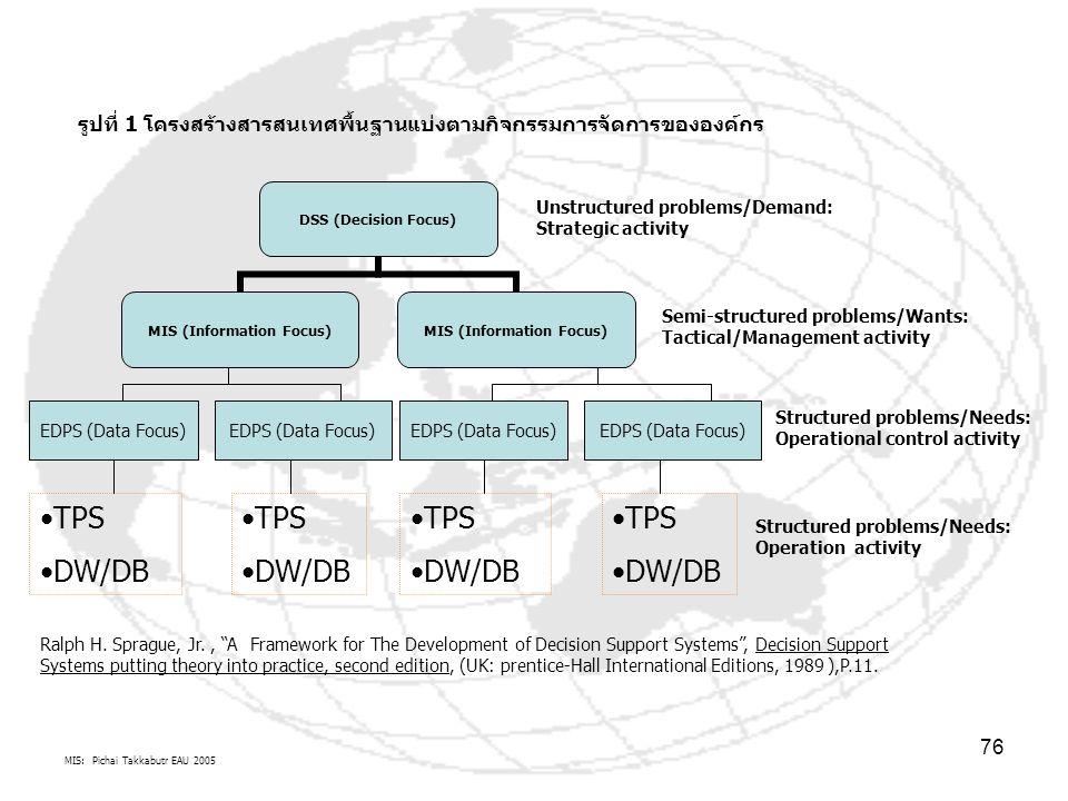รูปที่ 1 โครงสร้างสารสนเทศพื้นฐานแบ่งตามกิจกรรมการจัดการขององค์กร