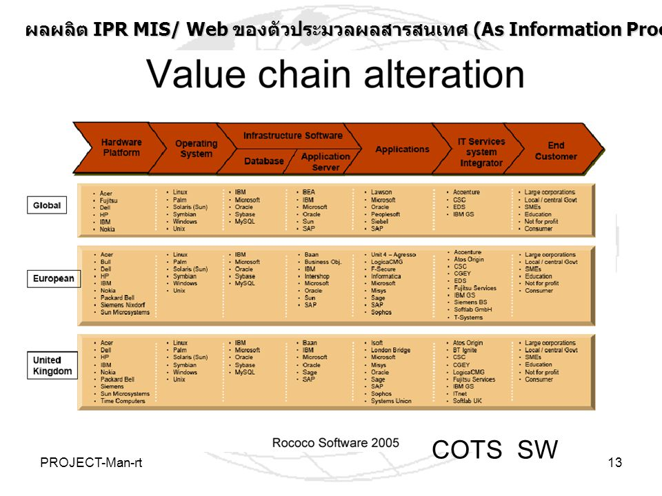 ผลผลิต IPR MIS/ Web ของตัวประมวลผลสารสนเทศ (As Information Processors)ระดับประเทศและโลก