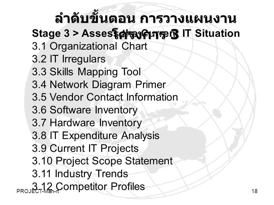 ลำดับขั้นตอน การวางแผนงานโครงการ 3