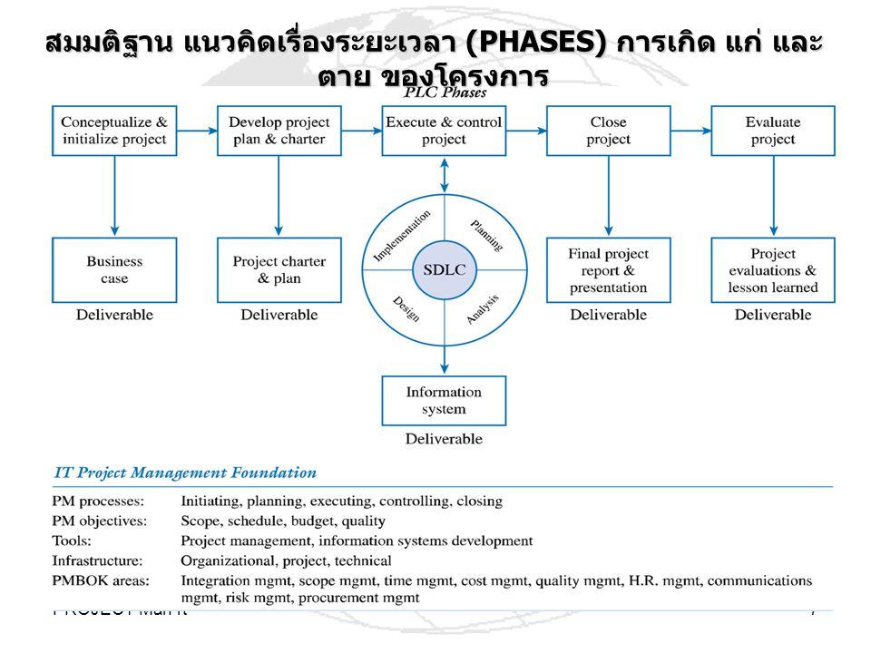 สมมติฐาน แนวคิดเรื่องระยะเวลา (PHASES) การเกิด แก่ และตาย ของโครงการ