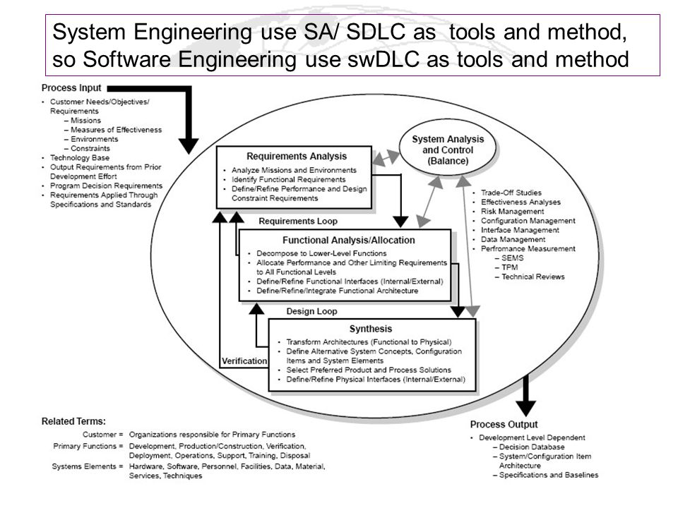 System Engineering use SA/ SDLC as tools and method, so Software Engineering use swDLC as tools and method