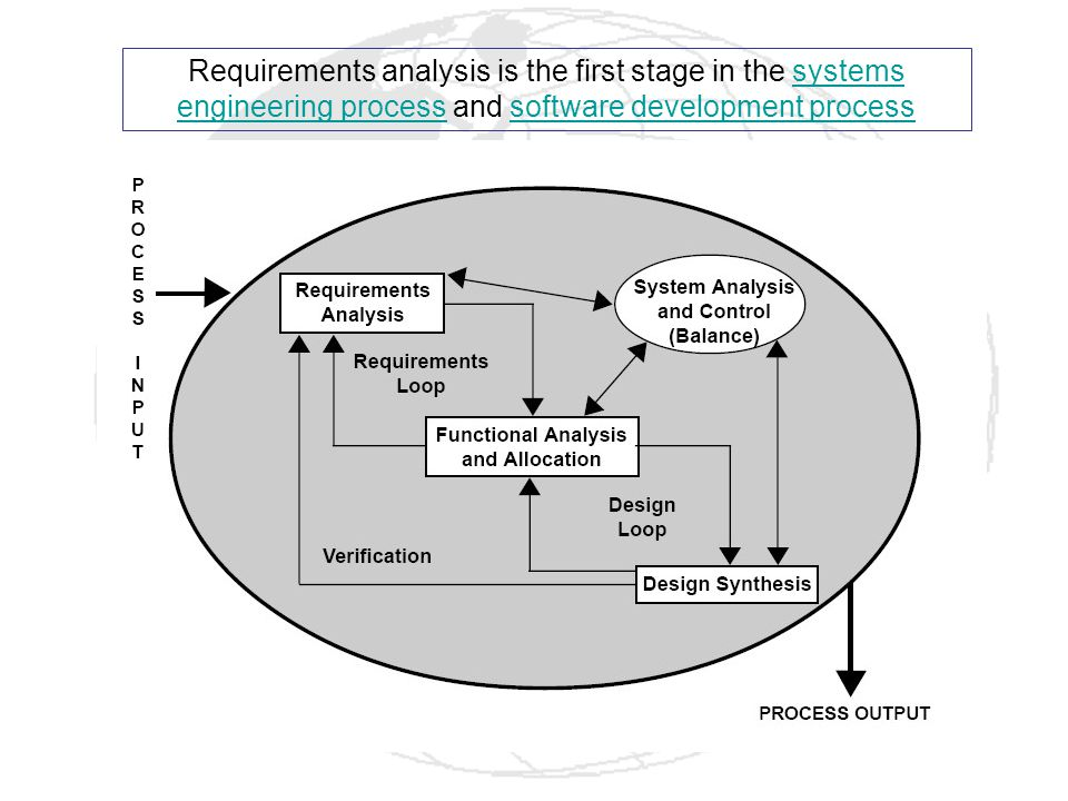 Requirements analysis is the first stage in the systems engineering process and software development process