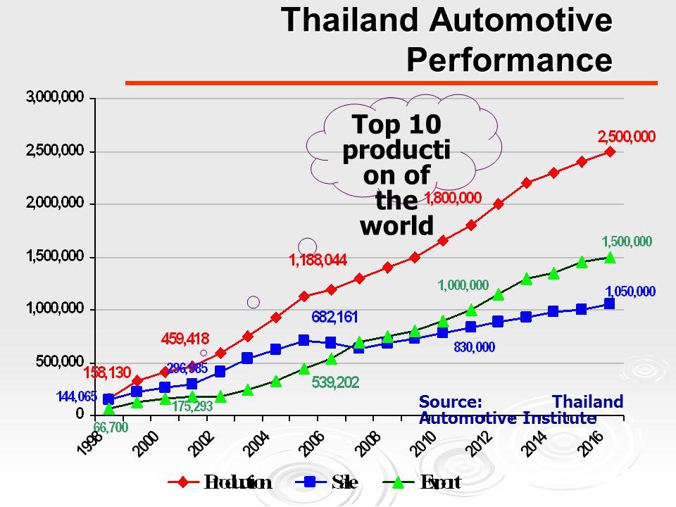 Thailand Automotive Performance