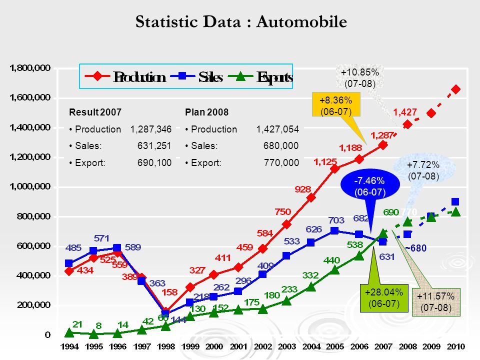 Statistic Data : Automobile