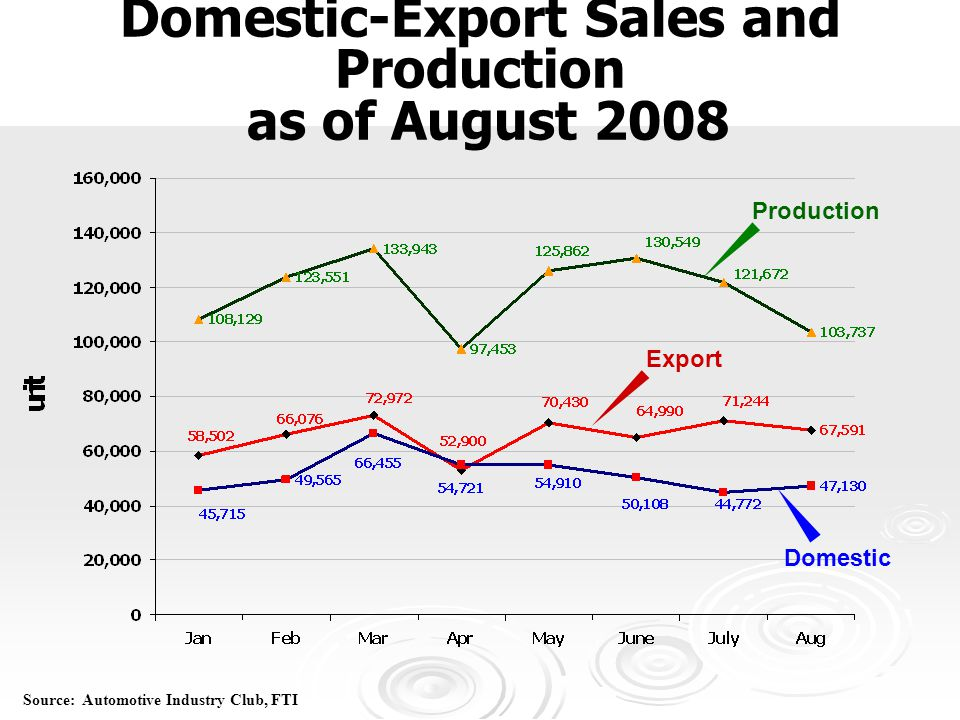 Domestic-Export Sales and Production as of August 2008