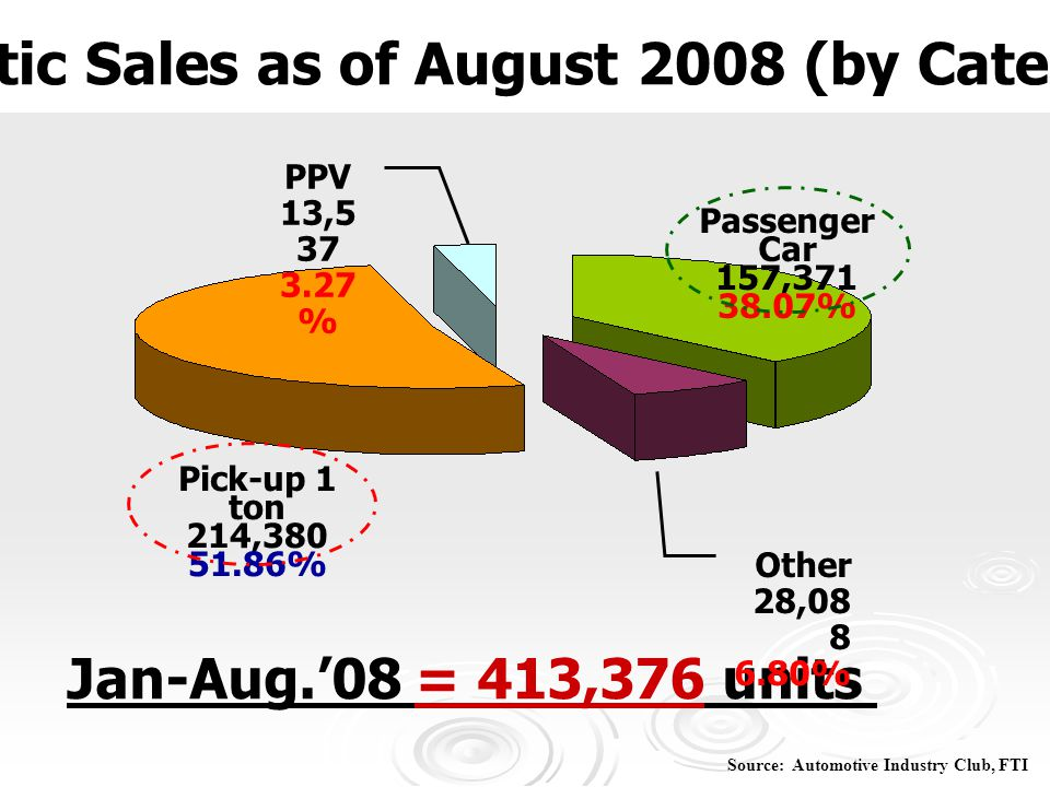 Domestic Sales as of August 2008 (by Categories)