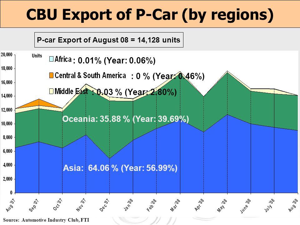 CBU Export of P-Car (by regions)