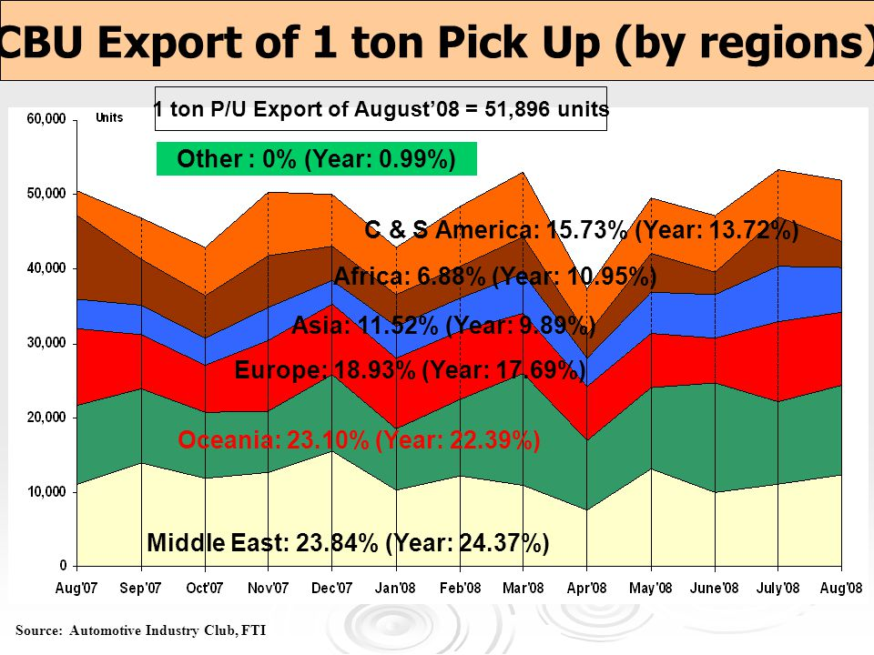 CBU Export of 1 ton Pick Up (by regions)