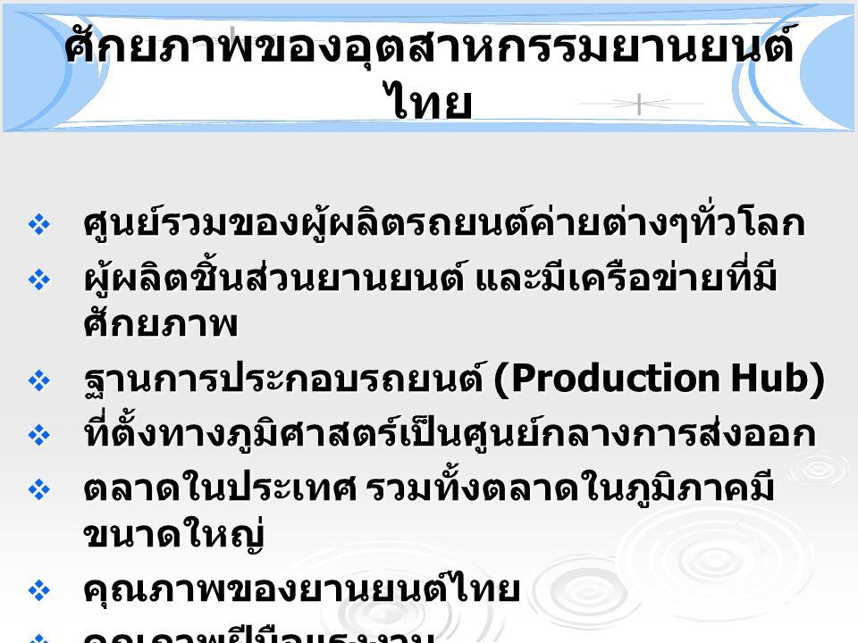 ศักยภาพของอุตสาหกรรมยานยนต์ไทย