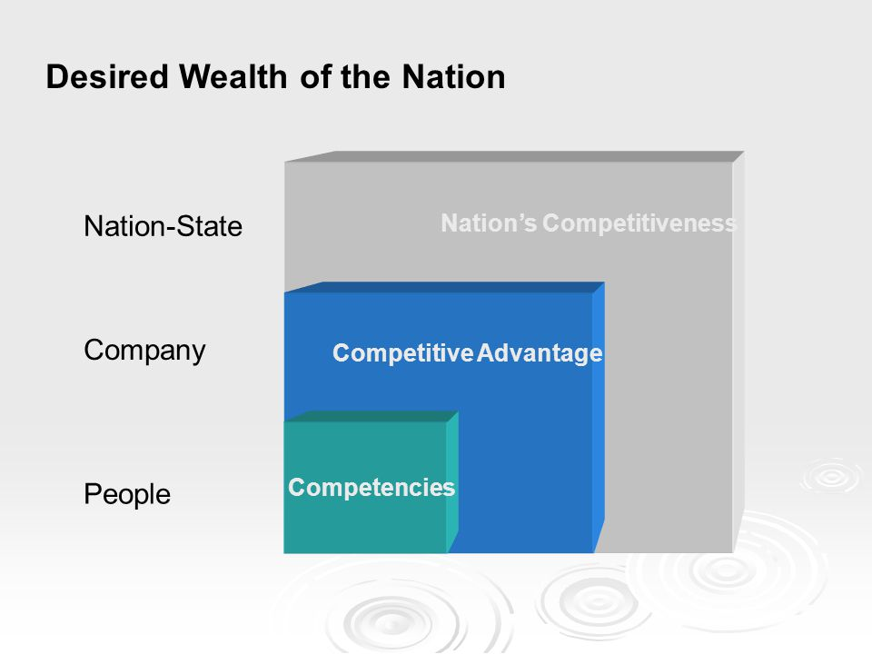 Desired Wealth of the Nation