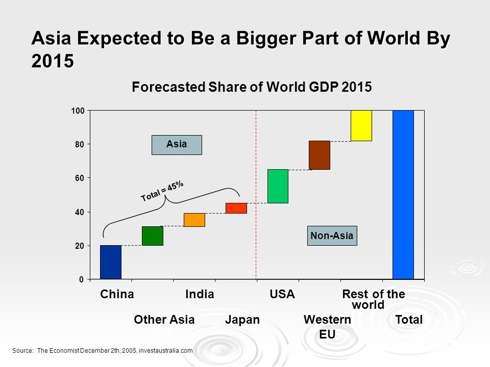 Asia Expected to Be a Bigger Part of World By 2015