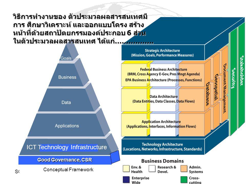 วิธีการทำงานของ ตัวประมวลผลสารสนเทศมีการ ศึกษาวิเคราะห์ และออกแบบโครง สร้างหน้าที่ด้วยสถาปัตยกรรมองค์ประกอบ 6 ส่วน ในตัวประมวลผลสารสนเทศ ได้แก่……………..