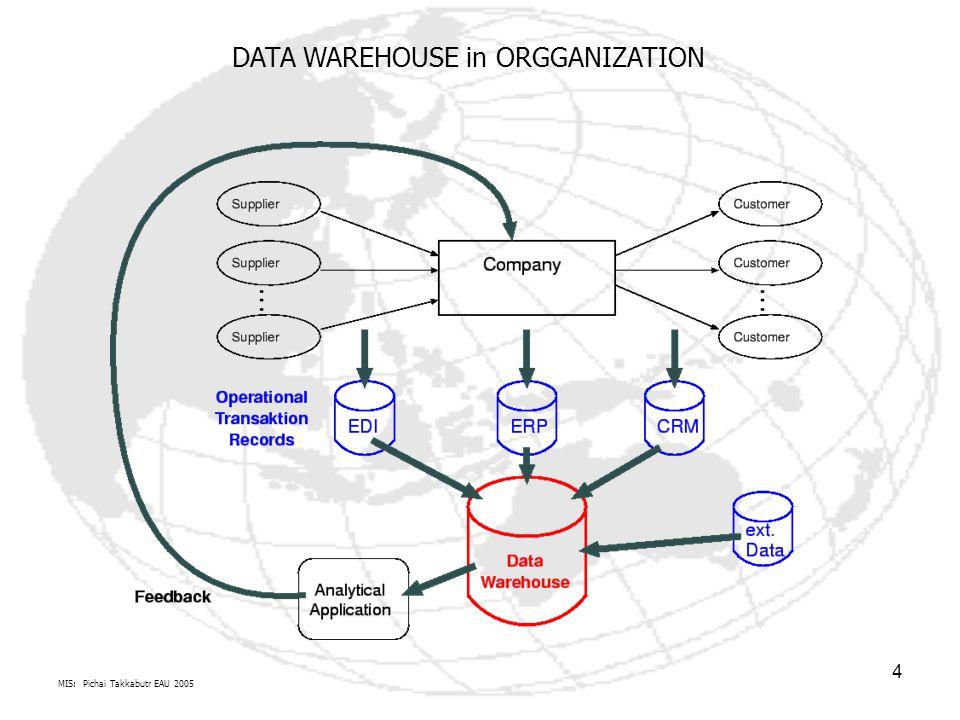 DATA WAREHOUSE in ORGGANIZATION