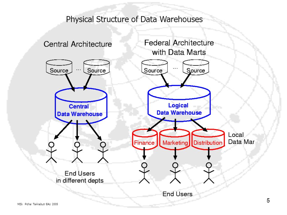 Physical Structure of Data Warehouses