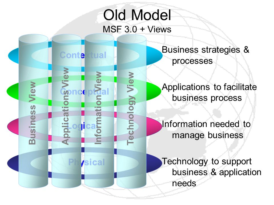 Old Model MSF 3.0 + Views Business strategies & processes Contextual