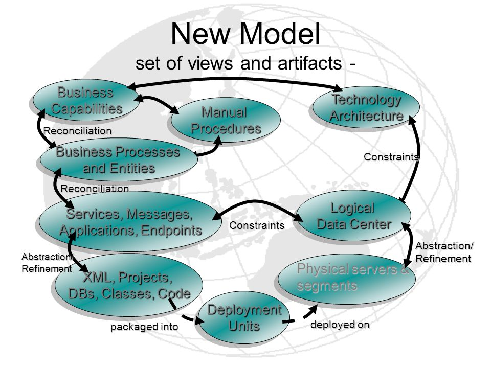 New Model set of views and artifacts -