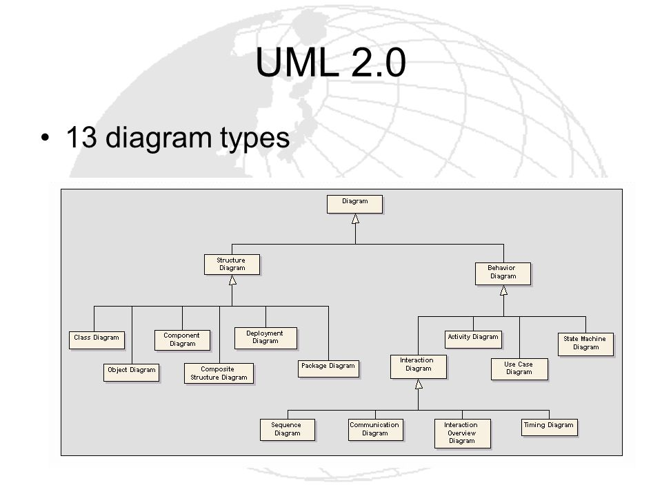 UML 2.0 13 diagram types