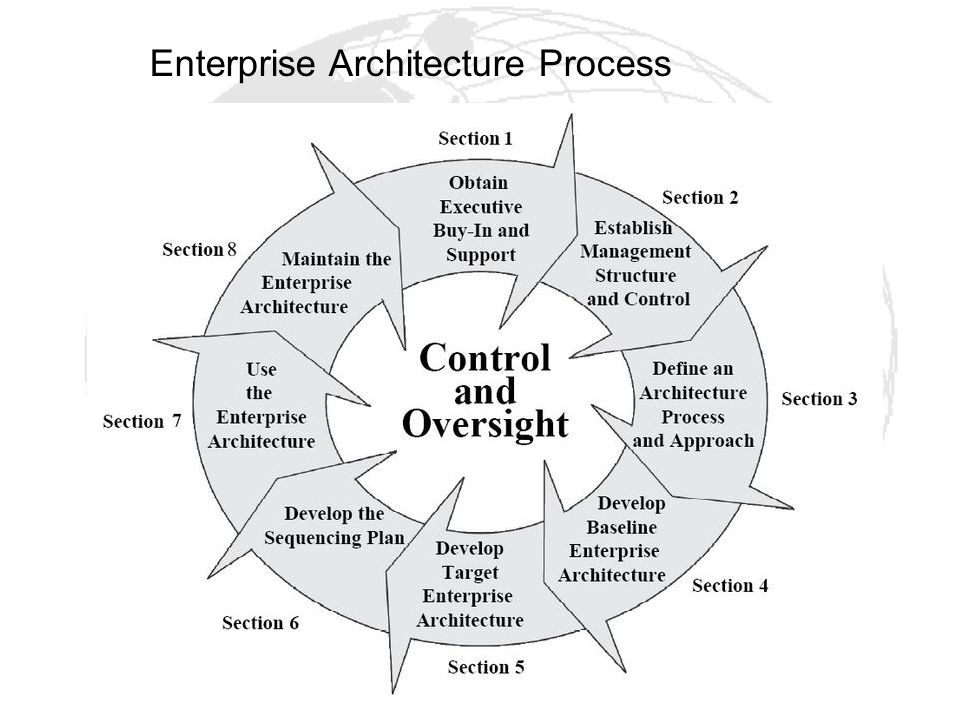 Enterprise Architecture Process