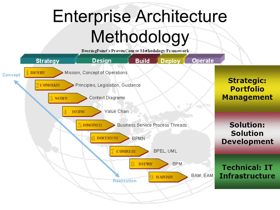 Enterprise Architecture Methodology
