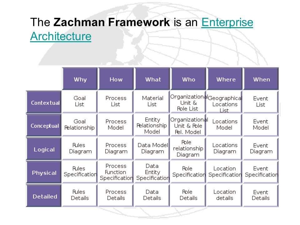 The Zachman Framework is an Enterprise Architecture
