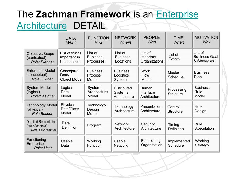 The Zachman Framework is an Enterprise Architecture DETAIL