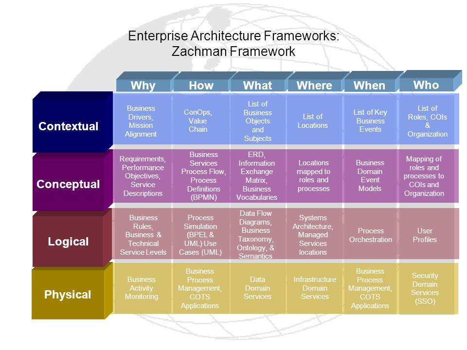Enterprise Architecture Frameworks: Zachman Framework
