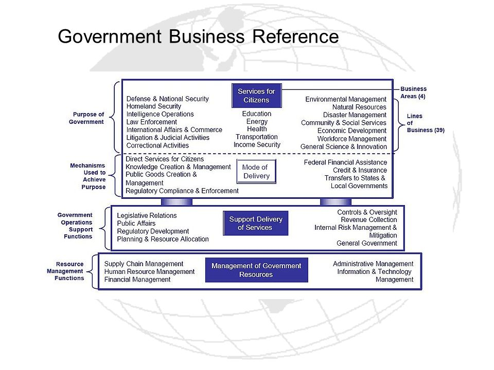Government Business Reference