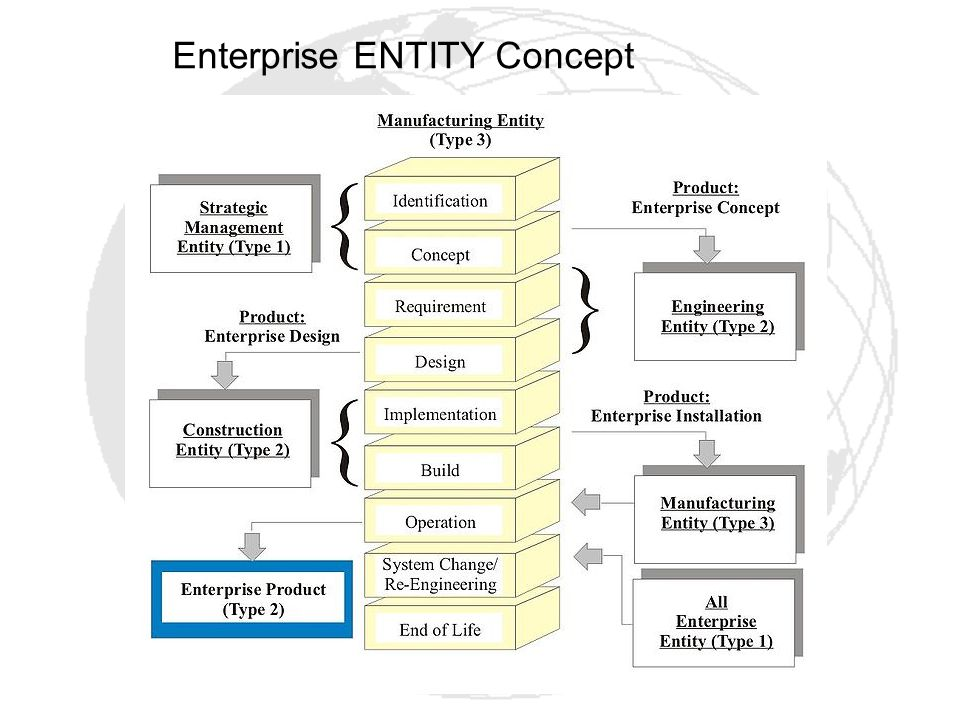 Enterprise ENTITY Concept