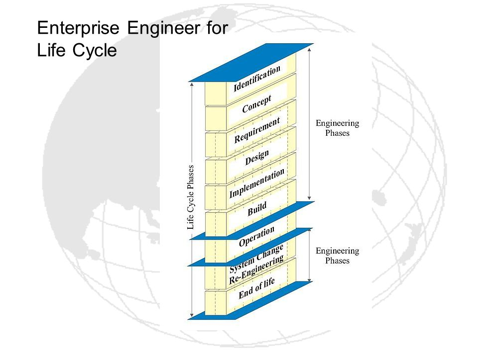 Enterprise Engineer for Life Cycle
