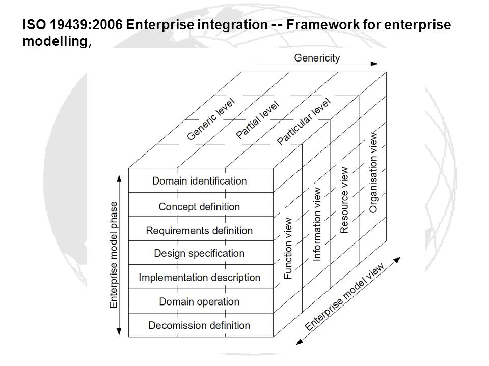 ISO 19439:2006 Enterprise integration -- Framework for enterprise modelling,