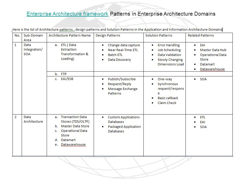 Enterprise Architecture framework Patterns in Enterprise Architecture Domains