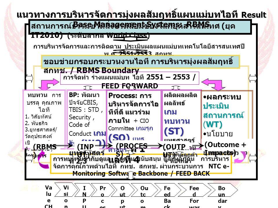 การจัดทำ ร่างแผนแม่บท ไอที 2551 – 2553 / FEED FORWARD