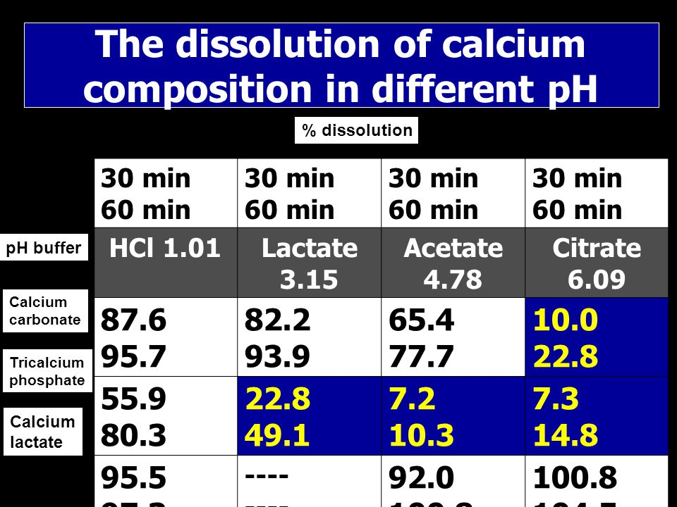 The dissolution of calcium composition in different pH