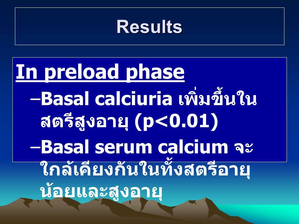 In preload phase Results