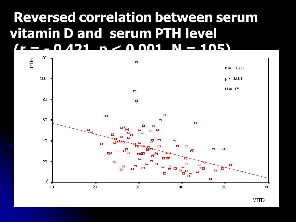 Reversed correlation between serum vitamin D and serum PTH level