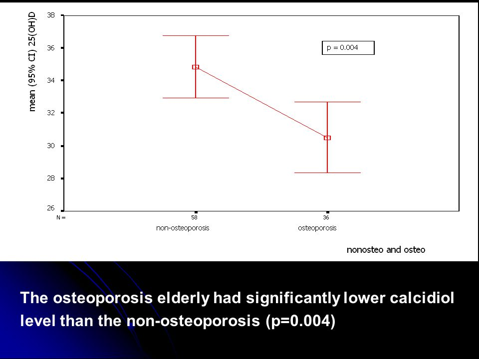 The osteoporosis elderly had significantly lower calcidiol level than the non-osteoporosis (p=0.004)