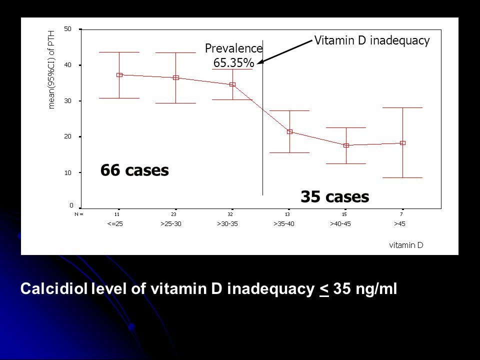 Calcidiol level of vitamin D inadequacy < 35 ng/ml
