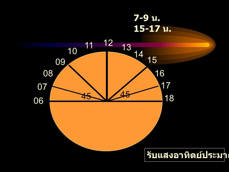 7-9 น. 15-17 น. 12 11 13 10 14 45 15 09 08 16 07 17 45 18 06 รับแสงอาทิตย์ประมาณ 30 นาที