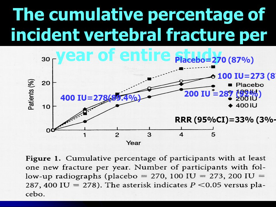 The cumulative percentage of incident vertebral fracture per year of entire study