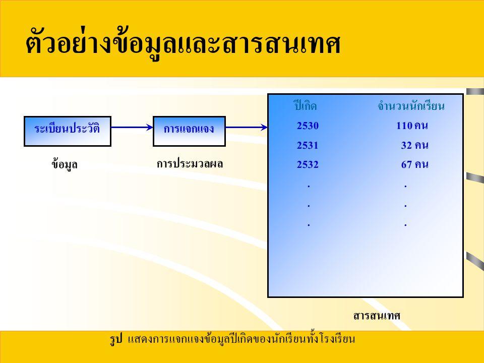 ตัวอย่างข้อมูลและสารสนเทศ