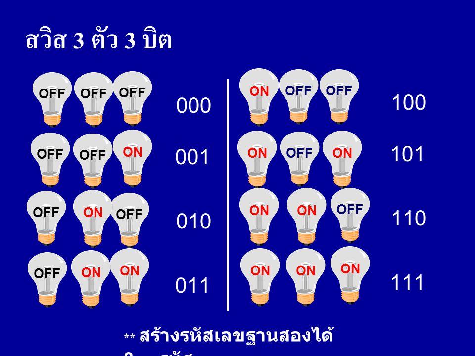 สวิส 3 ตัว 3 บิต OFF. OFF. OFF. ON. OFF. OFF. 000. 100. ON. OFF. OFF. ON. OFF. ON. 001.