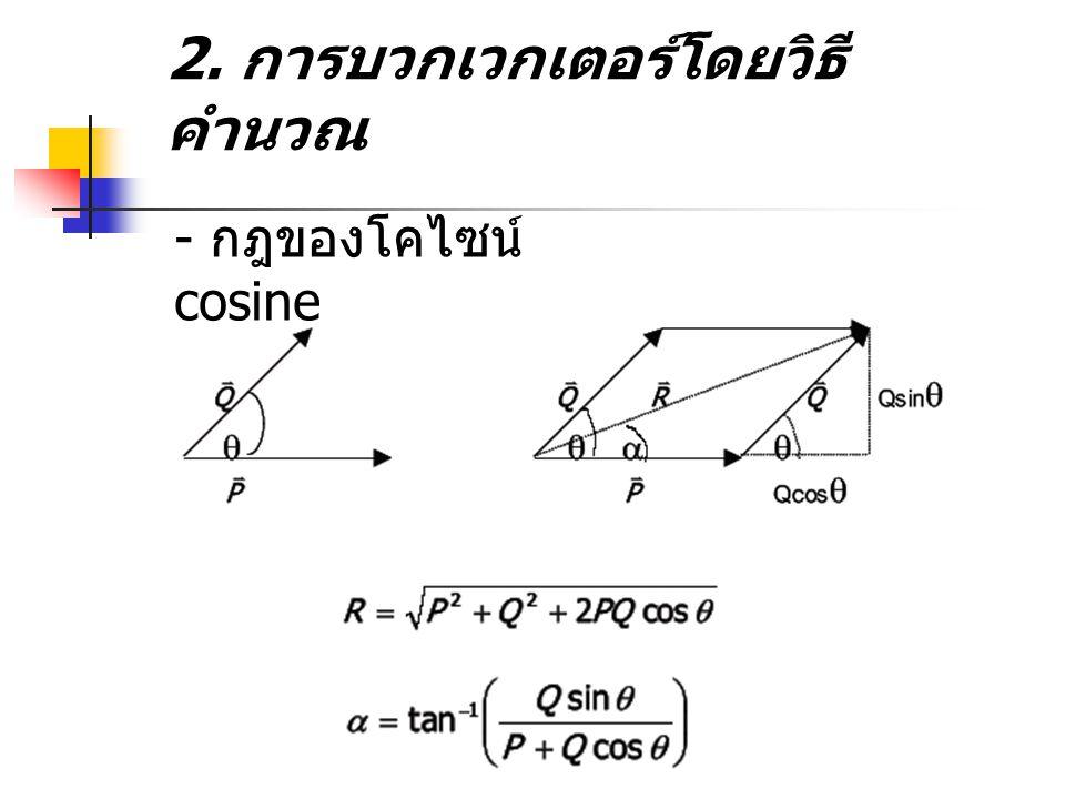 2. การบวกเวกเตอร์โดยวิธีคำนวณ