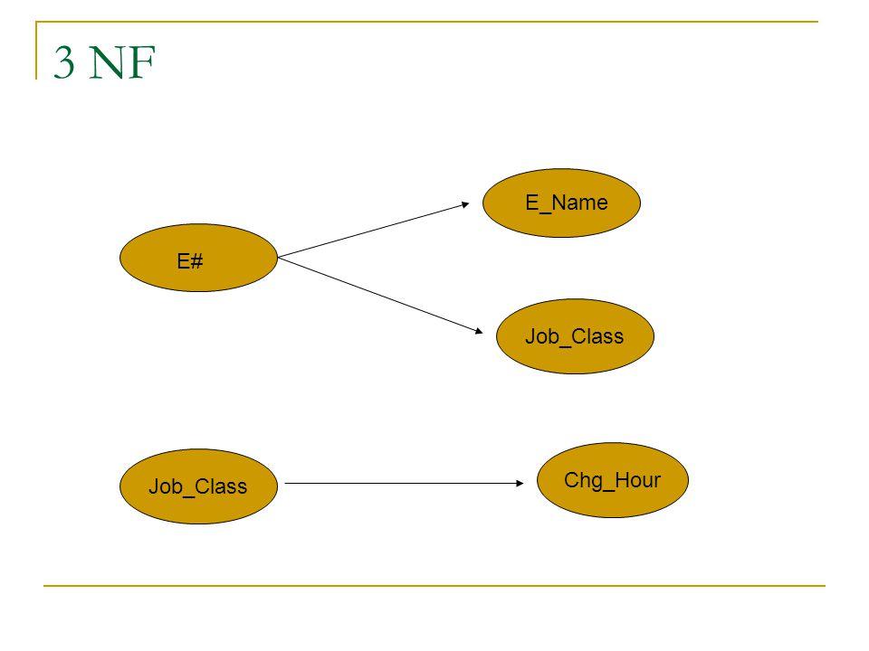 3 NF E_Name E# Job_Class Chg_Hour Job_Class