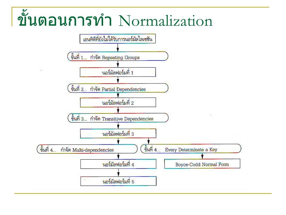 ขั้นตอนการทำ Normalization