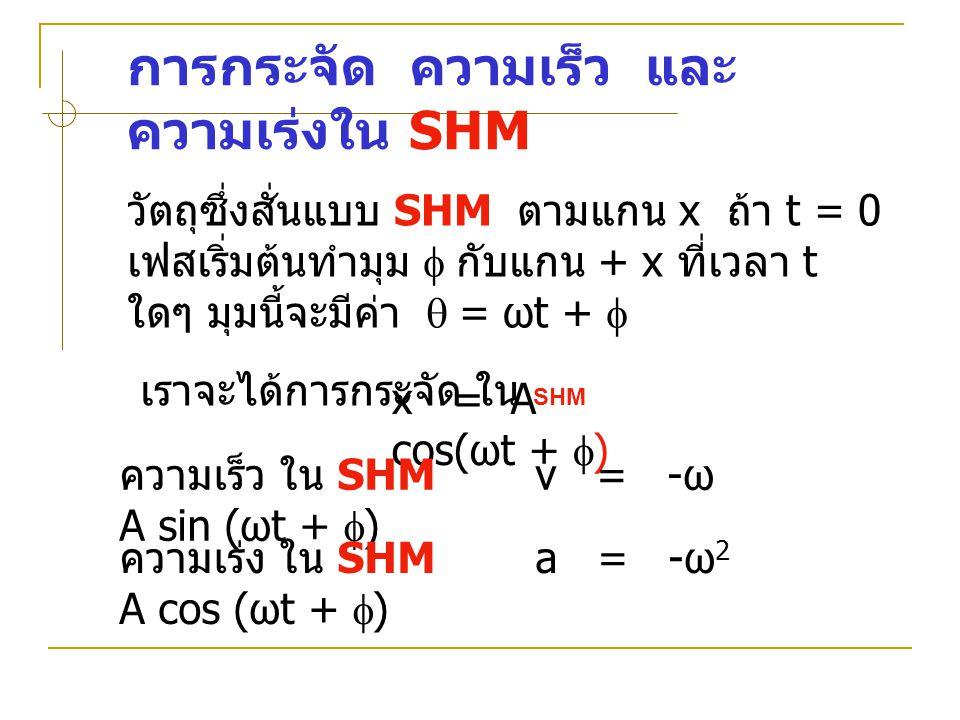 การกระจัด ความเร็ว และความเร่งใน SHM