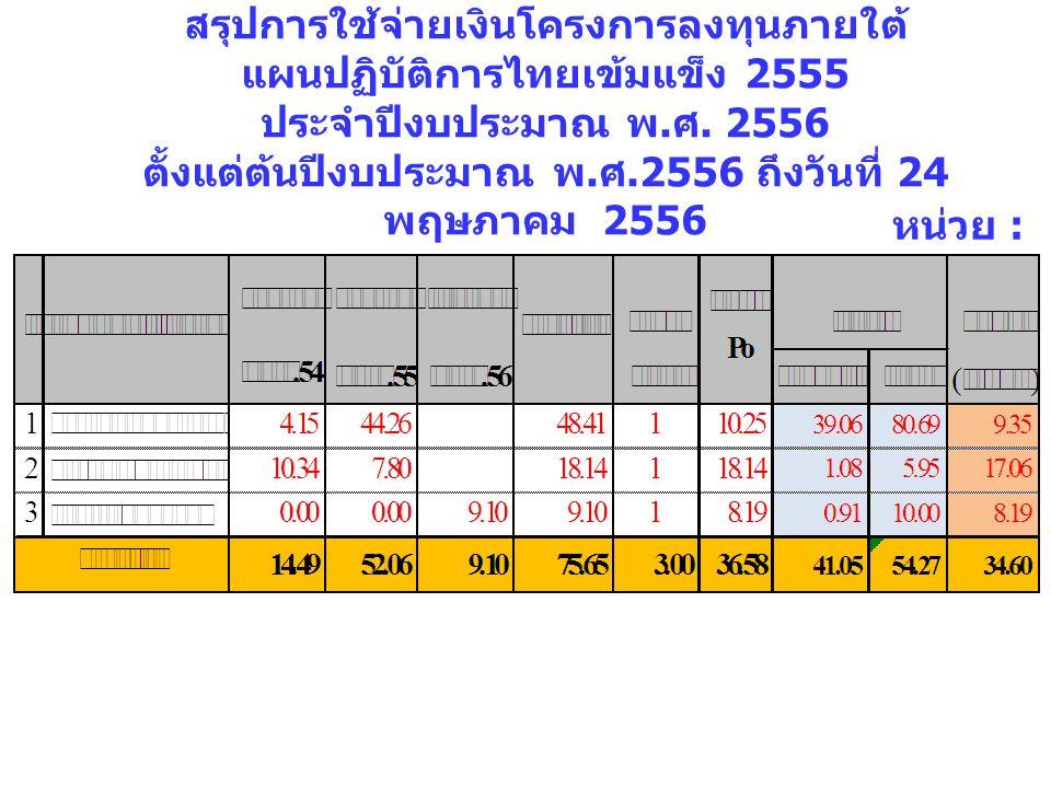 สรุปการใช้จ่ายเงินโครงการลงทุนภายใต้แผนปฏิบัติการไทยเข้มแข็ง 2555 ประจำปีงบประมาณ พ.ศ. 2556 ตั้งแต่ต้นปีงบประมาณ พ.ศ.2556 ถึงวันที่ 24 พฤษภาคม 2556