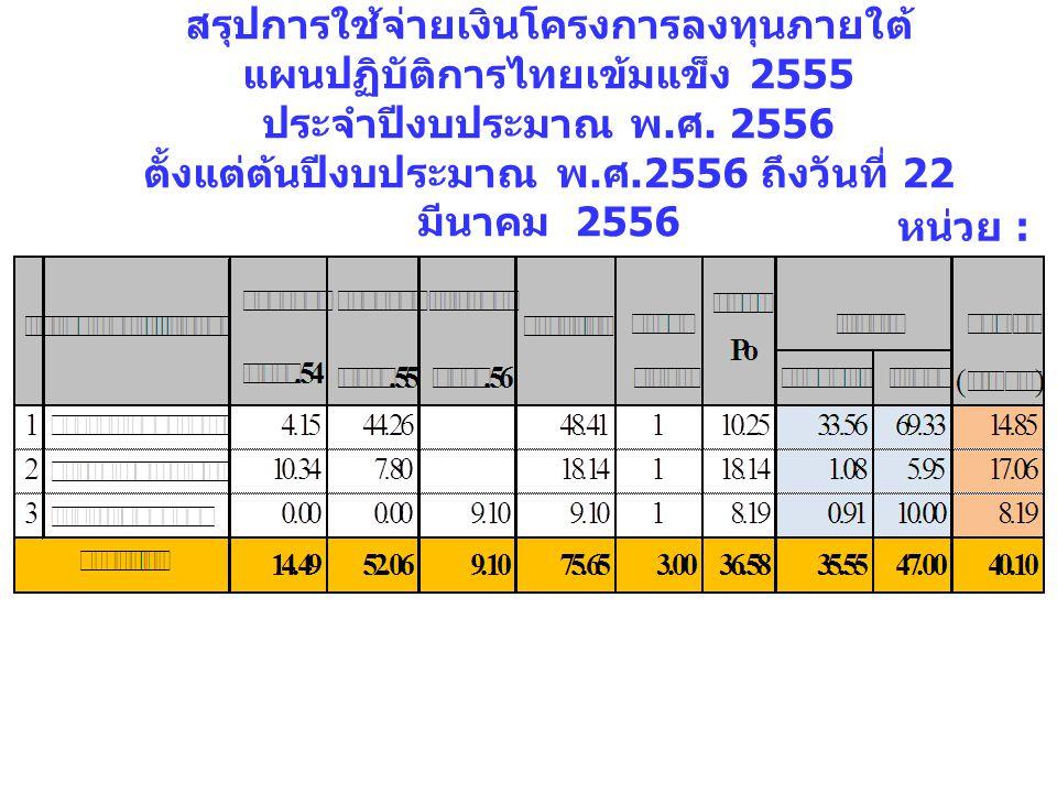 สรุปการใช้จ่ายเงินโครงการลงทุนภายใต้แผนปฏิบัติการไทยเข้มแข็ง 2555 ประจำปีงบประมาณ พ.ศ. 2556 ตั้งแต่ต้นปีงบประมาณ พ.ศ.2556 ถึงวันที่ 22 มีนาคม 2556