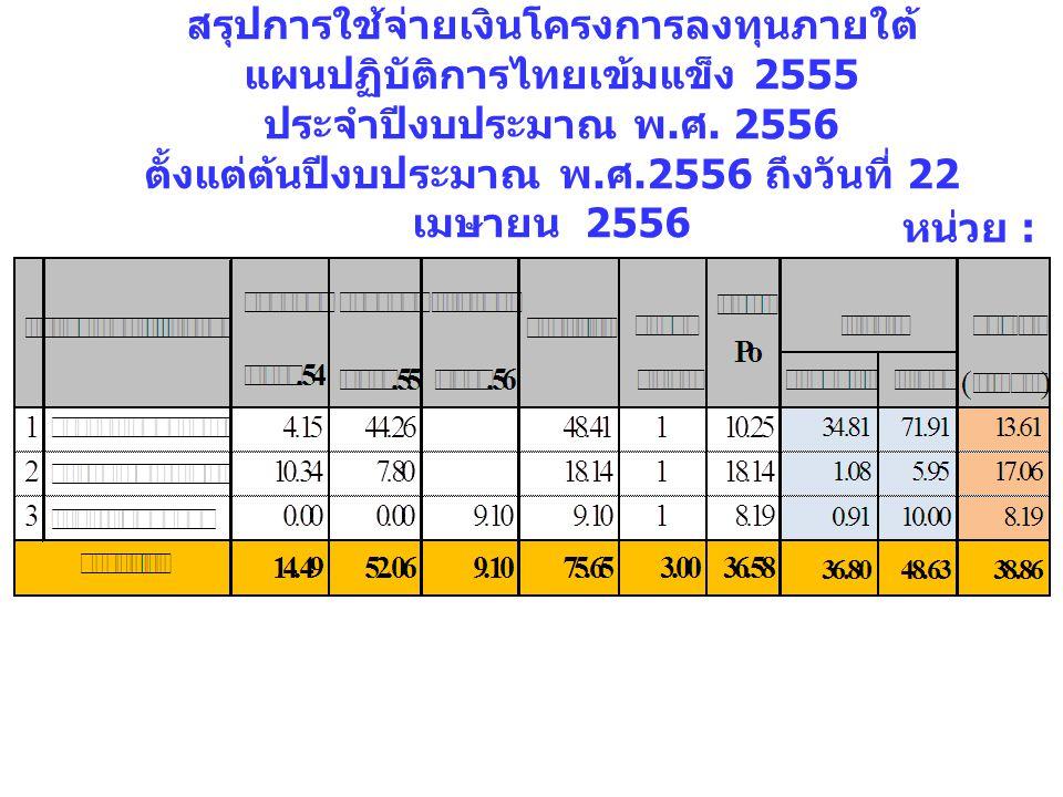 สรุปการใช้จ่ายเงินโครงการลงทุนภายใต้แผนปฏิบัติการไทยเข้มแข็ง 2555 ประจำปีงบประมาณ พ.ศ. 2556 ตั้งแต่ต้นปีงบประมาณ พ.ศ.2556 ถึงวันที่ 22 เมษายน 2556