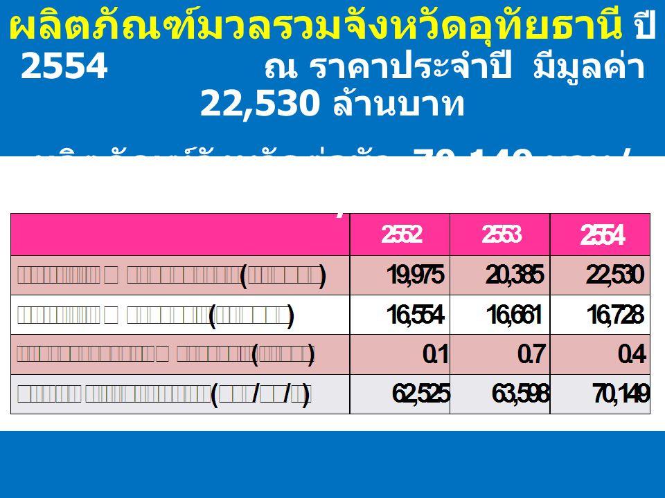 ผลิตภัณฑ์จังหวัดต่อหัว 70,149 บาท/คน/ปี